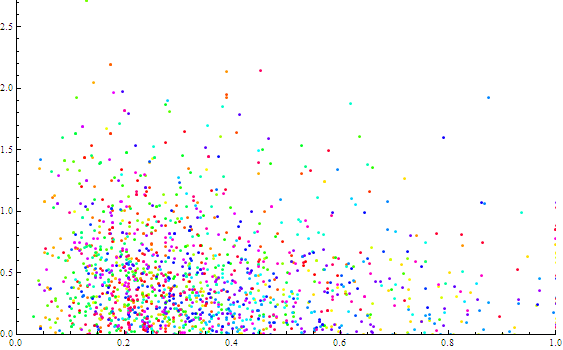 Deviation of the FFT vs. FFT -- each color represents the resulting plot points for a different symbol