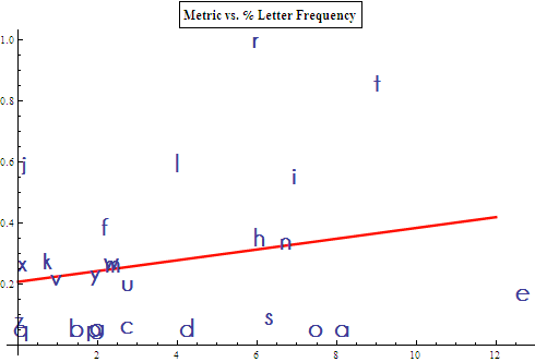 Image analysis metric vs. letter frequency