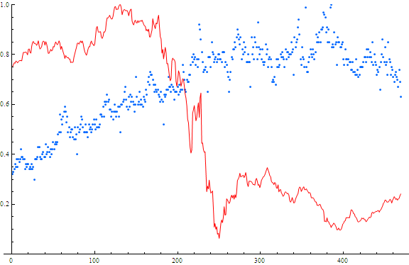 Searches and Stock price for Bank of America. Red=stock price Blue=searches x-axis is weeks from May 2004 - May 2013