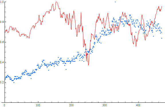 Searches and Stock price for Chase. Red=stock price Blue=searches x-axis is weeks from May 2004 - May 2013