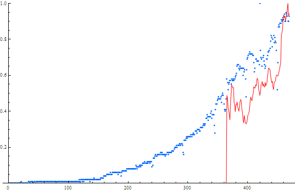 Searches and Stock price for LinkedIn. Red=stock price Blue=searches