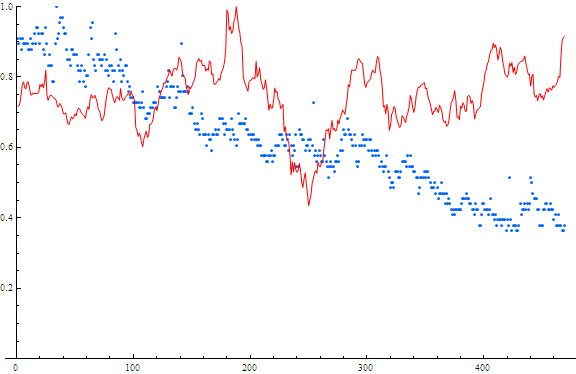 Searches and Stock price for Microsoft. Red=stock price Blue=searches x-axis is weeks from May 2004 - May 2013