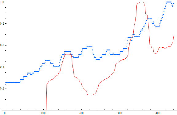 Searches and Stock price for Shutterfly. Red=stock price Blue=searches x-axis is weeks from May 2004 – May 2013