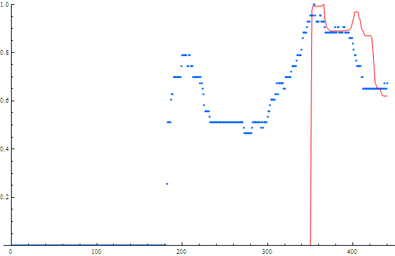 Searches and Stock price for Solazyme. Red=stock price Blue=searches x-axis is weeks from May 2004 – May 2013