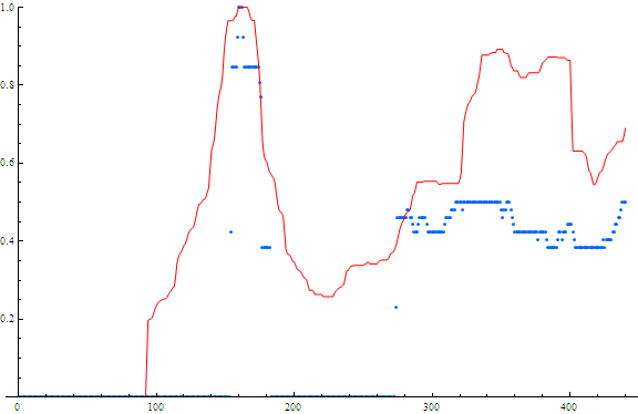 Searches and Stock price for Synchronoss. Red=stock price Blue=searches x-axis is weeks from May 2004 – May 2013