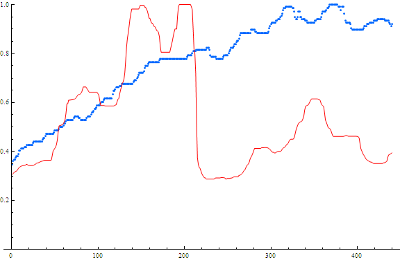 Searches and Stock price for Tesco. Red=stock price Blue=searches x-axis is weeks from May 2004 – May 2013