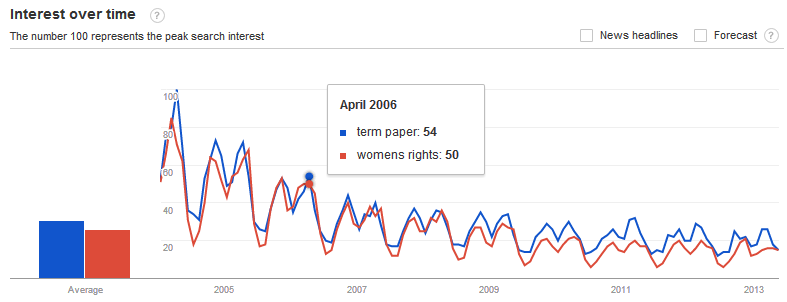 "Google searches on ""women's rights"" and ""term papers"""