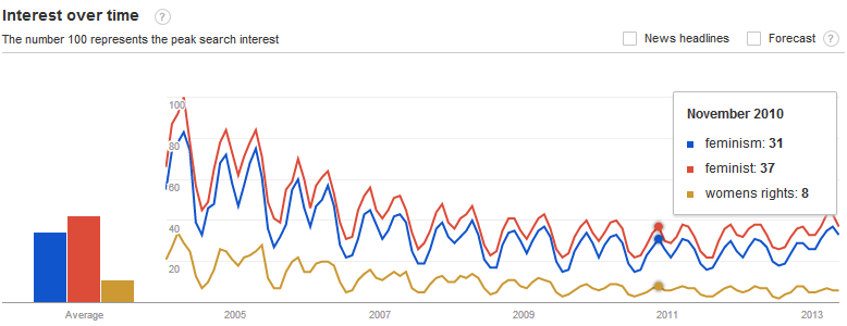 "Google searches on the terms ""feminist', ""feminism"", and ""women's rights"""