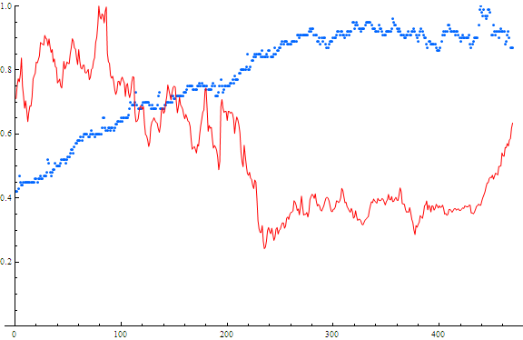 Searches and Stock price for Yahoo!. Red=stock price Blue=searches x-axis is weeks from May 2004 - May 2013