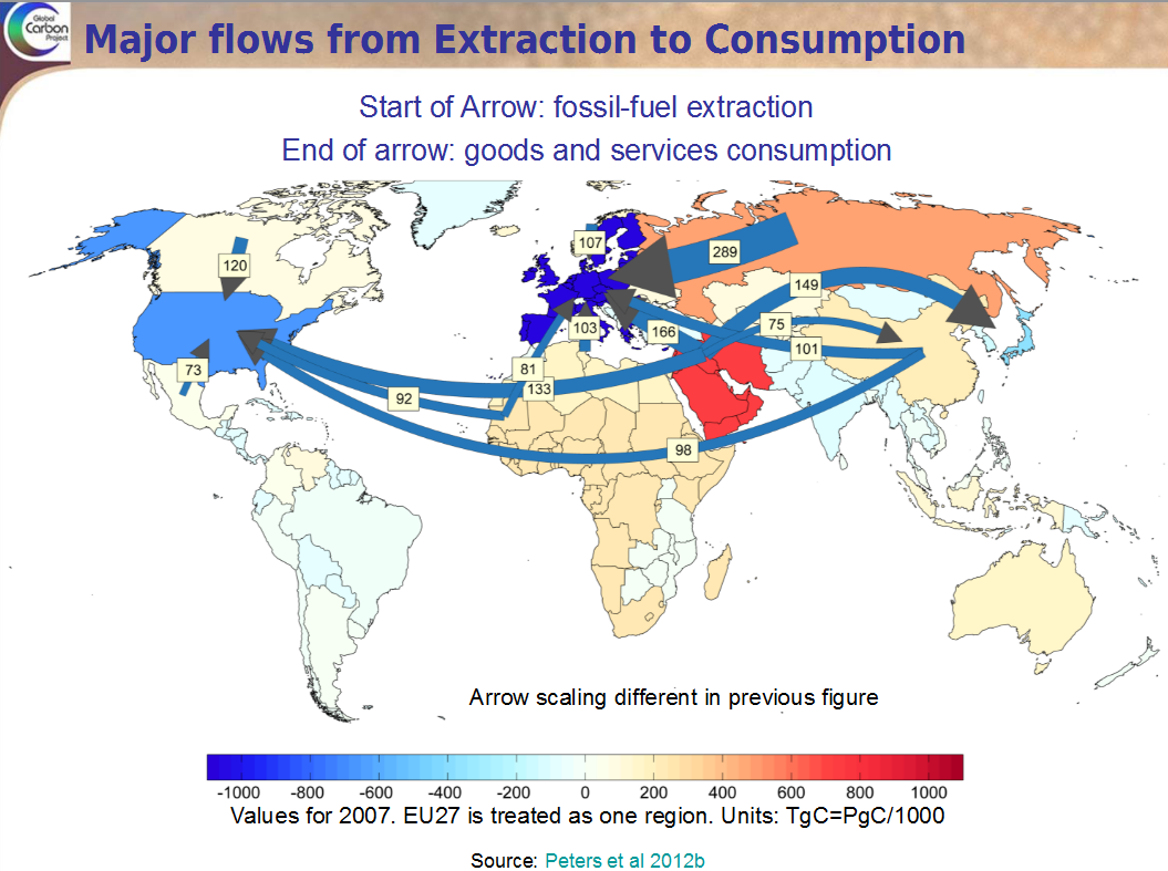 Where fossil fuels are extracted and who uses them. Taken from a presentation from the Global Carbon Project.
