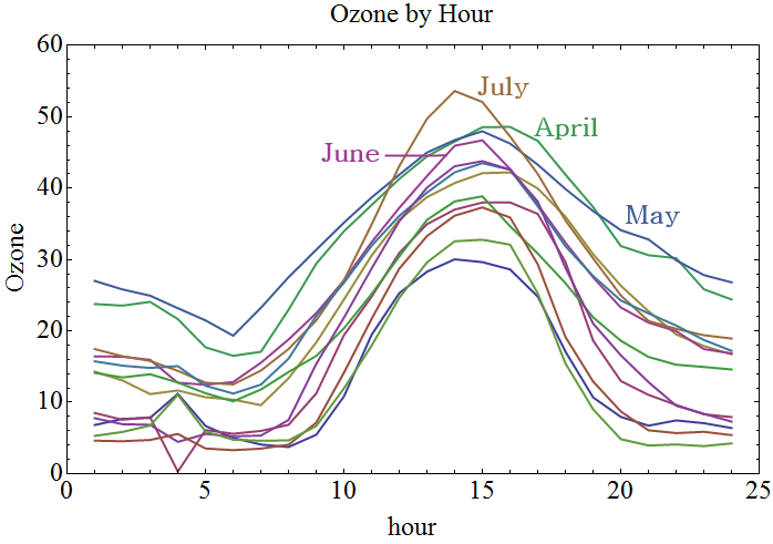 ozone_by_hour_labeled