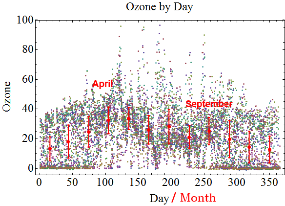 ozone_by_month_labeled