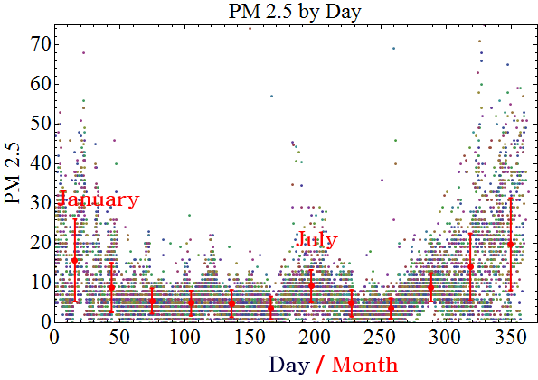 pm25_averaged_daily_v2