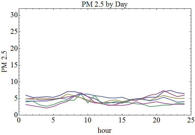 pm25_averaged_hourly_spring_summer_months