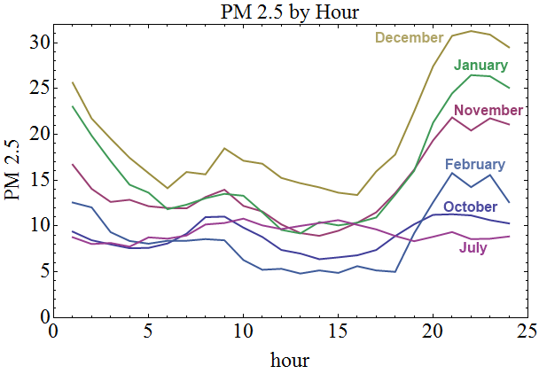 pm25_averaged_hourly_winter_july_months
