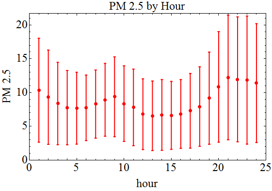 pm25_averaged_yearly