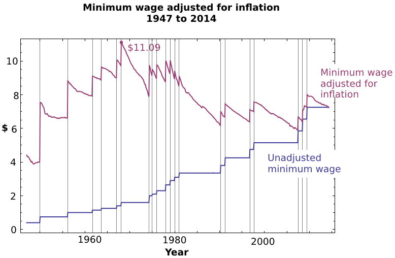 Historical Adjusted Minimum Wage