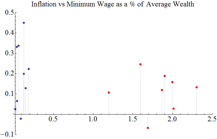 High-Low Wage Per GDPPerCapita vs Metrics top 10