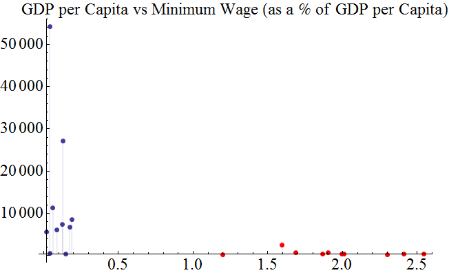 High-Low Wage vs GDP
