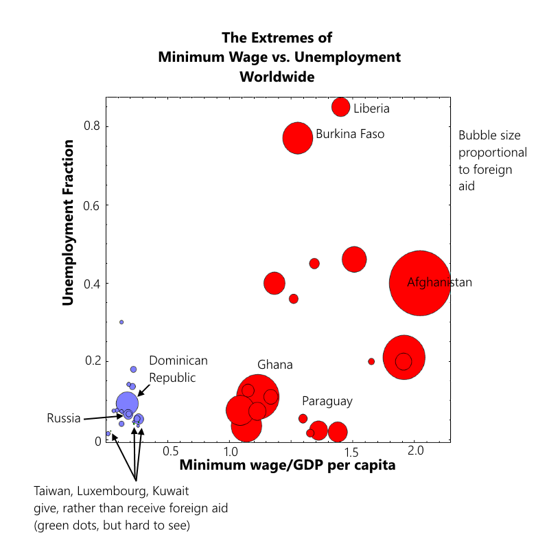 Worldwide Unemployment vs. Minimum Wage/GDP per Capita